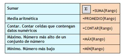 Operaciones y funciones básicas en Calc