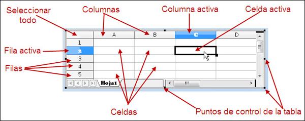 Celdas, filas y columnas | Diseño de Presentaciones en la Enseñanza ...