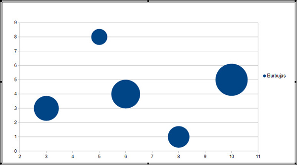 Resultado de imagen para Graficos de burbuja