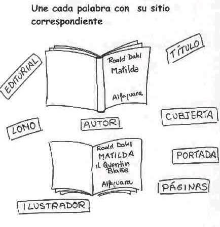 Actividad de relación donde se pide al alumno que una cada palabra con su sitio correspondiente dentro de la cubierta del libro
